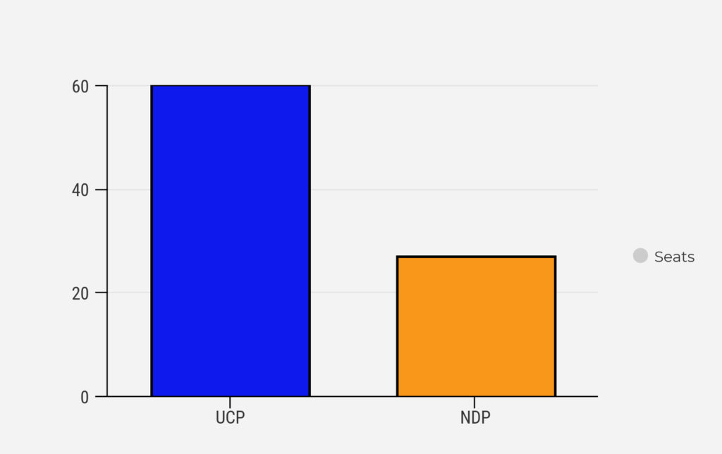 Alberta Election Seat PRediction