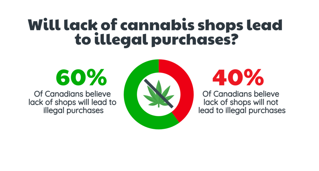 lack of cannabis stores stats