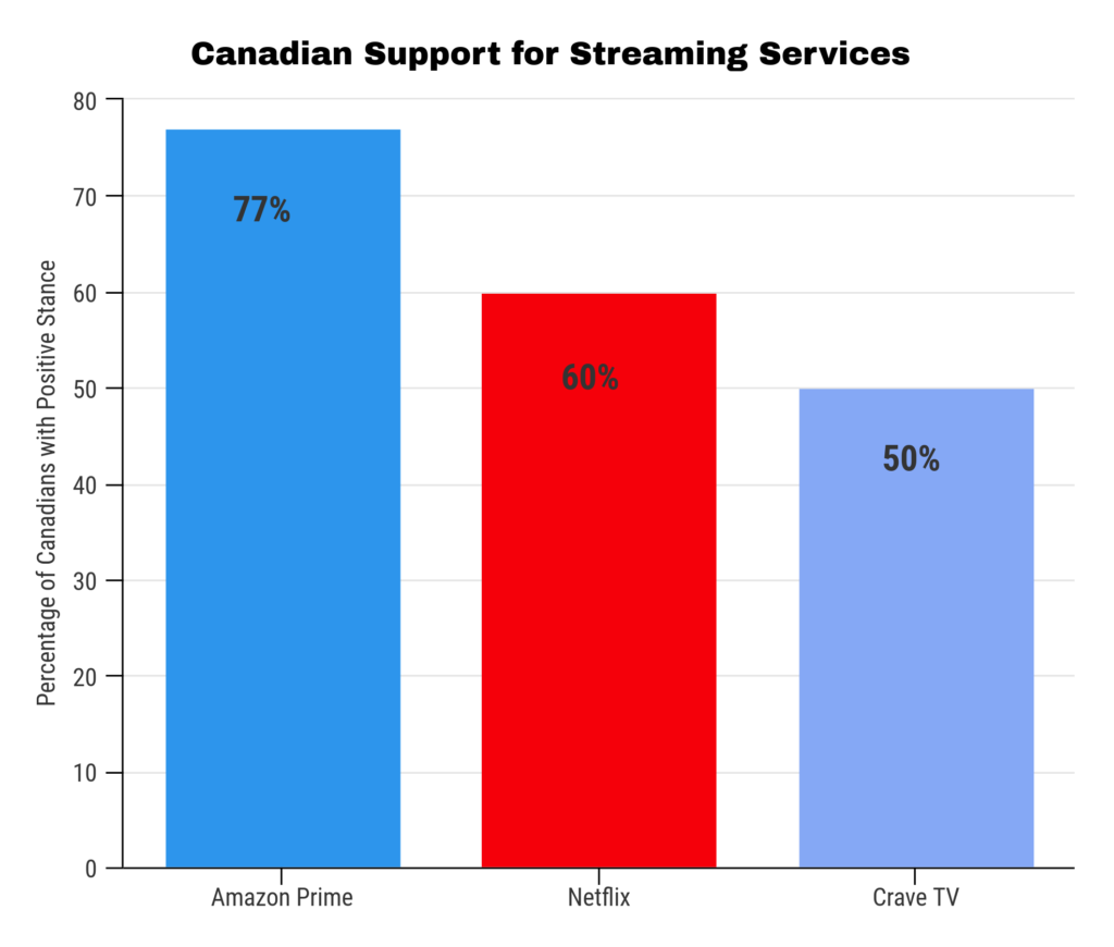 Support for Streaming Services Chart